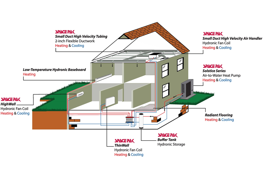 Illustration of where SpacePak Hydronic units can go in a home and how they work